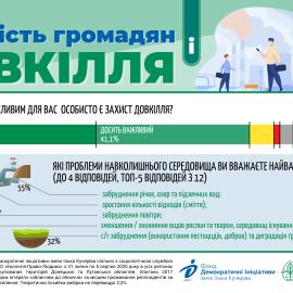 Наскільки громадяни поінформовані про проблеми довкілля? Чи важливо це для них? Які екологічні проблеми найбільше турбують українців?