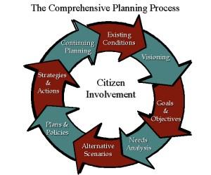 PlanningProcess