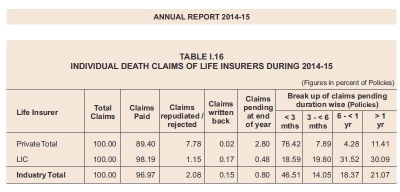 Death claim settlement