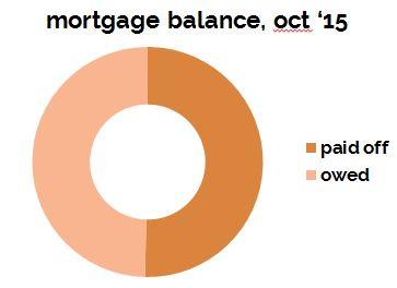 mortgage_balance_oct15