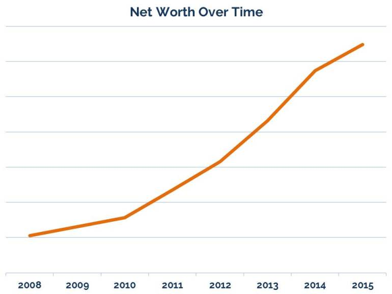 Net Worth Oct 2015