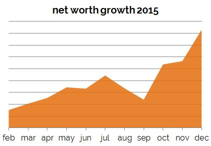 net worth growth 2015