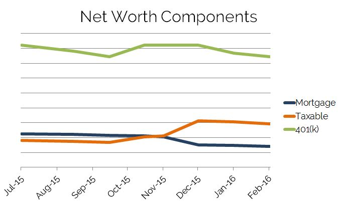 Net Worth Components Feb 2016
