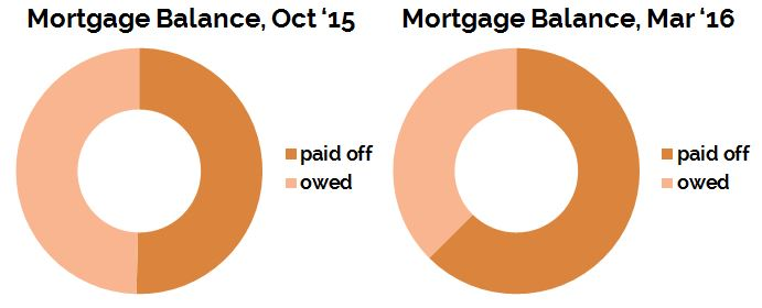 March2016_Mortgage-Primary