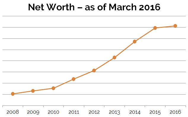 March2016_NetWorth-ByYear