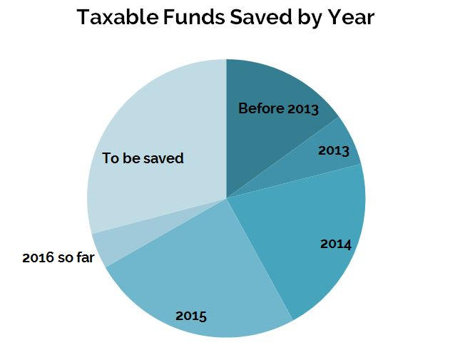 March2016_Taxable-Pie-Chart