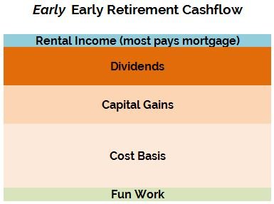 Optimization-Early-Retirement-Cashflow