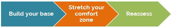 Comfort-Zone-Order