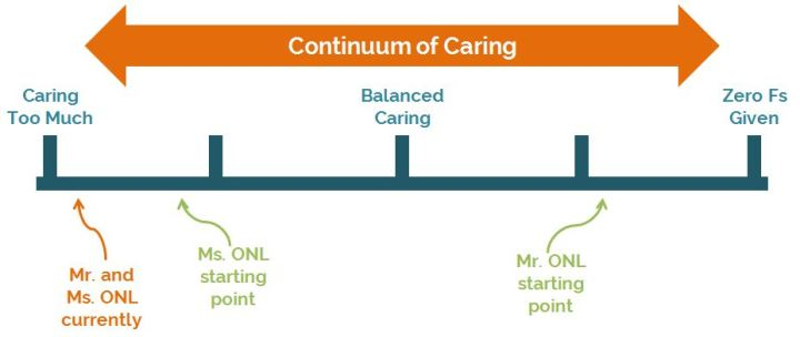 caring-continuum-current