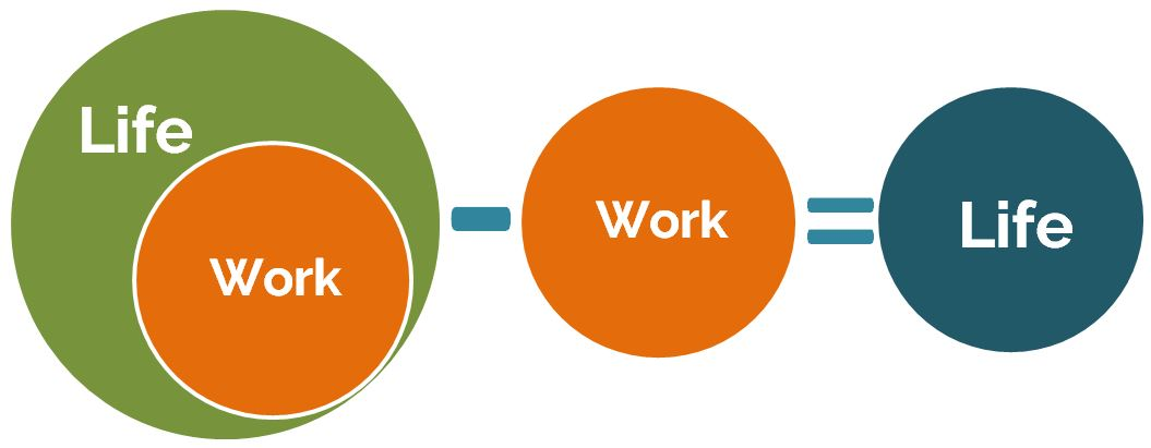 OurNextLife.com // Life Minus Work = Smaller Life