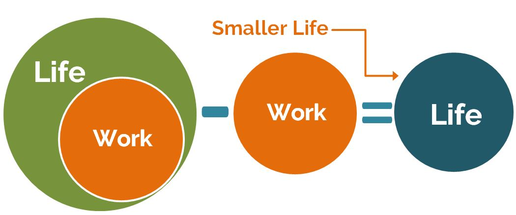 OurNexLife.com // Life Minus Work = A Smaller Life... IF you don't build it around other things.