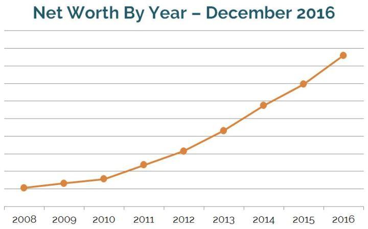 Net worth by year -- December 2016