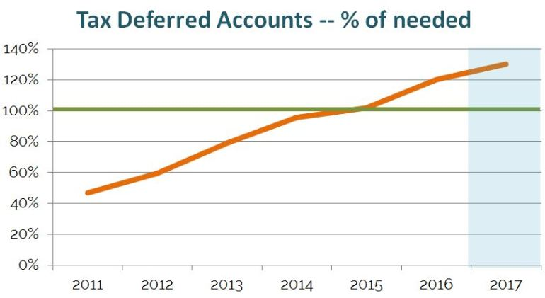 Tax-deferred accounts balance as of December 2016