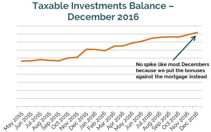 Taxable Balance Dec 2016