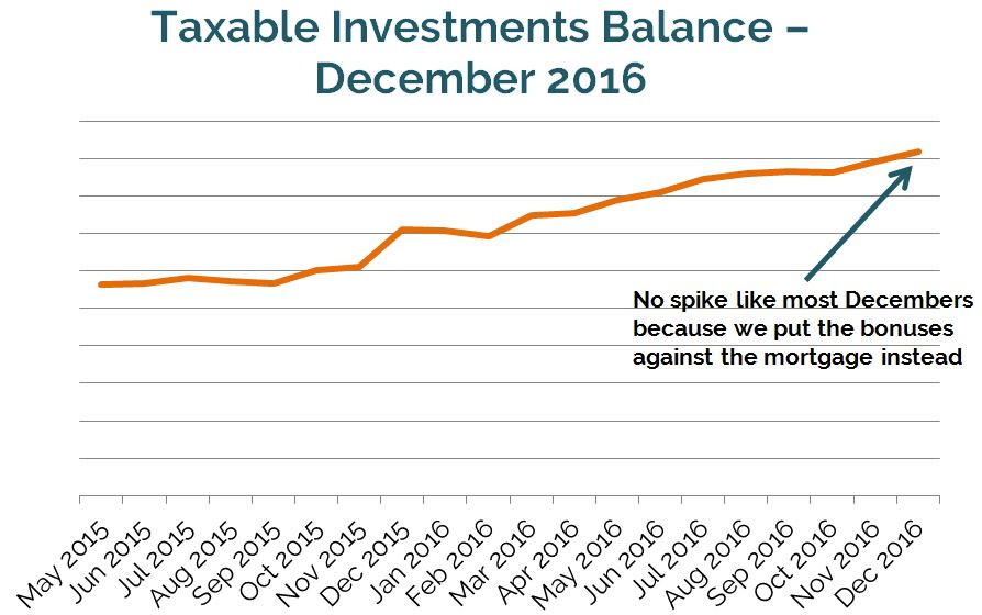 Taxable Balance Dec 2016