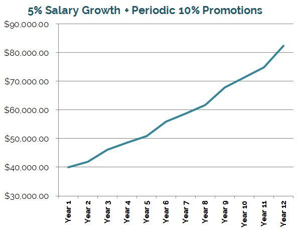 5-percent-promotions-progression