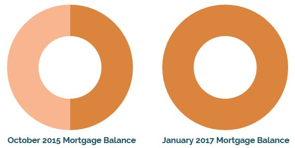 Paid off mortgage before retiring early // early retirement, financial independence, mortgage payoff
