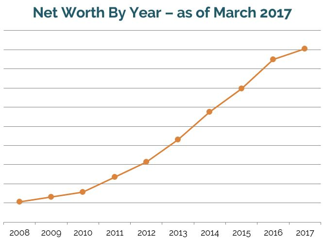 Net worth growth for early retirement, financial independence