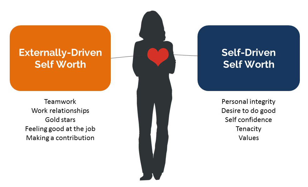 Sources of externally-driven and self-driven self worth that we can get at work