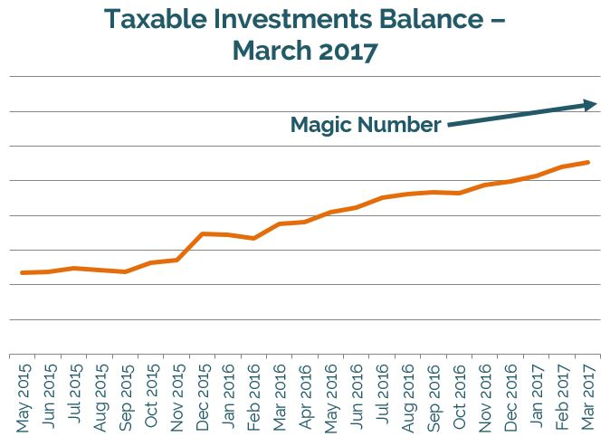 Taxable Savings for Early Retirement // financial independence, funding early retirement, Vanguard, index investing