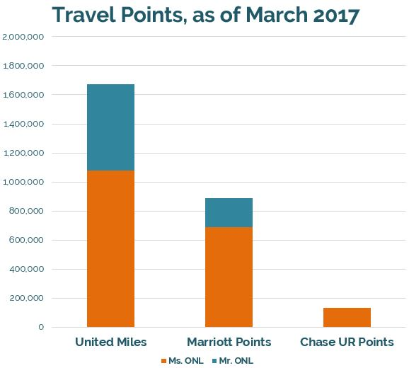Travel points for retirement // Travel hacking, United miles, Marriott points, Chase Ultimate Rewards points, credit card rewards