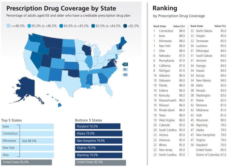 Prescription drug prices by state