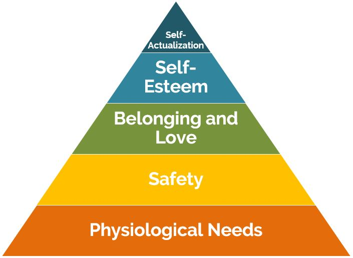 Financial Freedom and Maslow's Hierarchy of Needs // Why you can love your job and still want to retire early
