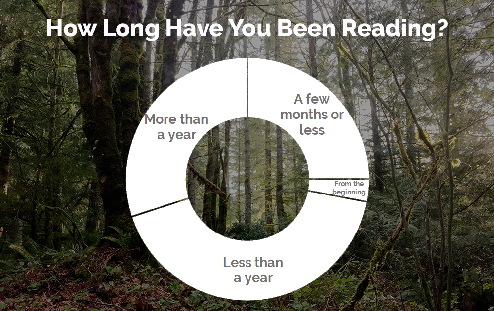 How Long Have You Been reading?