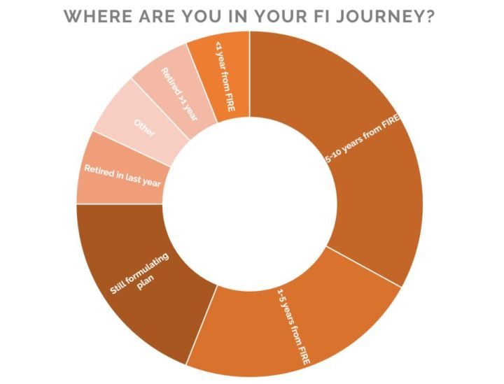 Where are you in your FI journey?