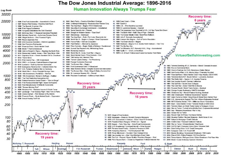 history_of_market_corrections