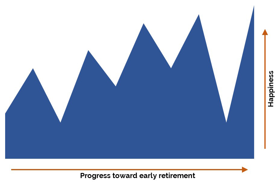 There's no emotional guidebook for the journey to early retirement! And that's why we imagined that we'd get happier as we got closer to early retirement, but the real path has been a lot less linear.
