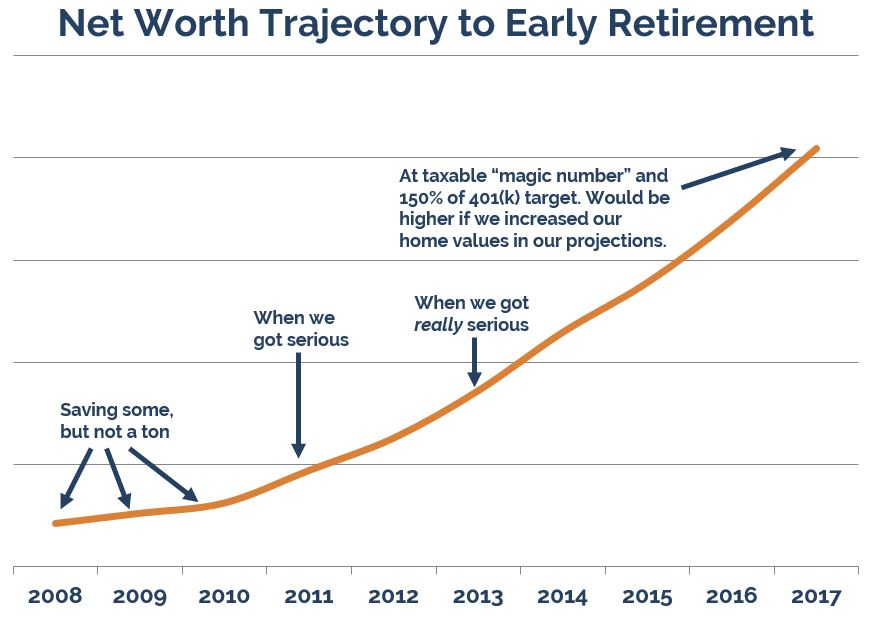 Our Next Life early retirement financial rundown // assets and liabilities at the time of our early retirement at age 38 and 41