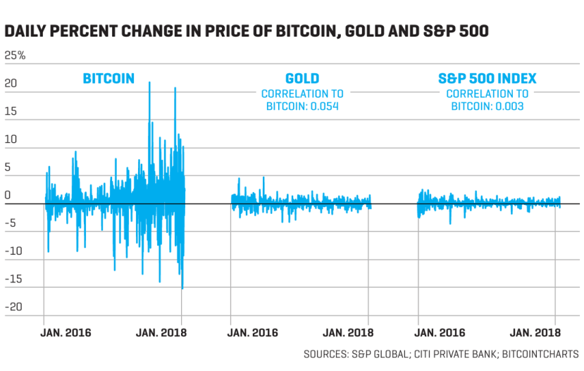 Daily percentage change in price of Bitcoin, gold and S&P 500