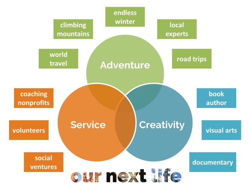 Relearning how to live slowly // OurNextLife.com // Our purpose: Service, adventure and creativity