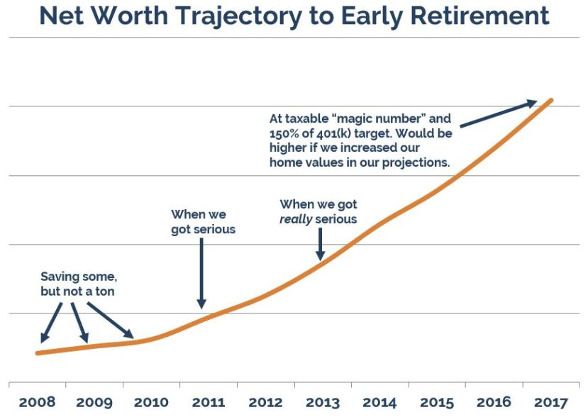 Net-Worth-Trajectory