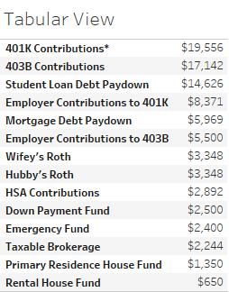Image of tabular savings data