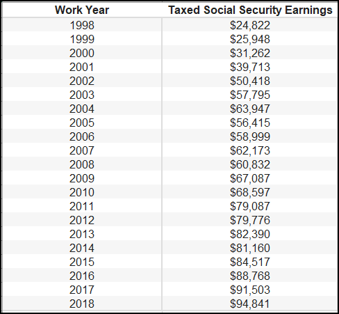 Years and associated salary earnings for that year. 1998-2018