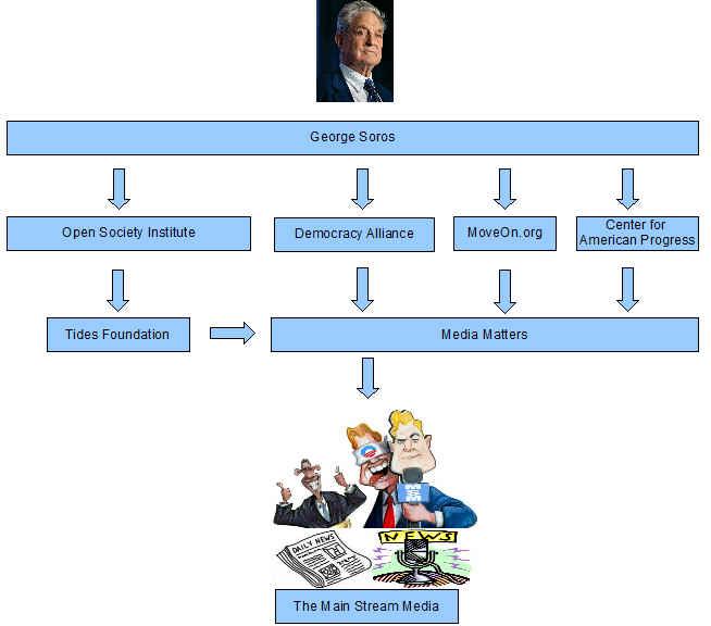 SorosMediaOrganization