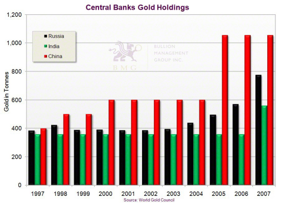 Gold Outlook 2011: Irreversible Upward Pressures and the China Effect | Central Banks Gold Holdings
