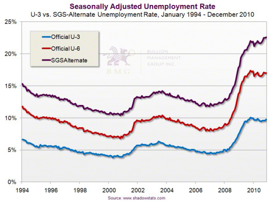 Gold Outlook 2011: Irreversible Upward Pressures and the China Effect | Seasonally Adjusted Unemployment Rate
