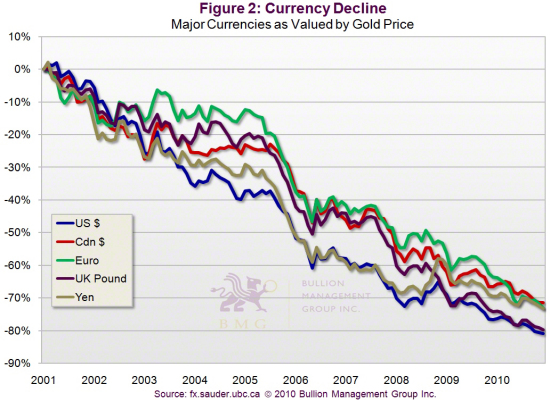 Outlook 2011: Three Dominant Factors Will Impact Precious Metals in 2011 | Currency Decline