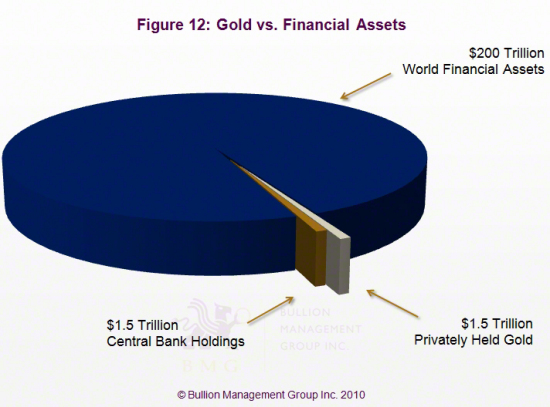 Outlook 2011: Three Dominant Factors Will Impact Precious Metals in 2011 | Gold vs. Financial Assets