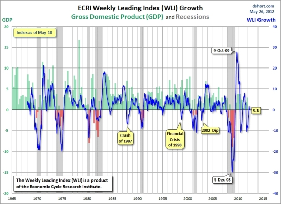 Has Gold Hit Bottom, and What Will Drive it to $10,000? | ECRI Weekly Leading Index