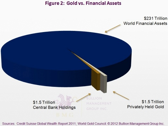 Has Gold Hit Bottom, and What Will Drive it to $10,000? | Gold vs. Financial Assets