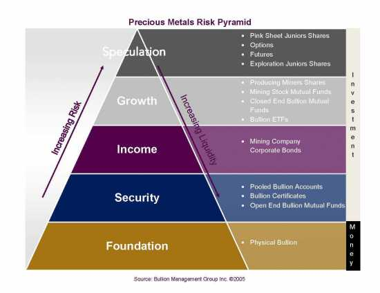 Allocated Bullion Storage: Do you really own the bullion? | Precious Metals Risk Pyramid
