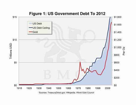 Gold's Face-off Against Unfettered Currency Expansion | US Government Debt to 2012