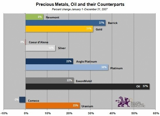 Bullion or Mining Stocks. Do You Have the Right Mix? | Precious Metals, Oil and their Counterparts