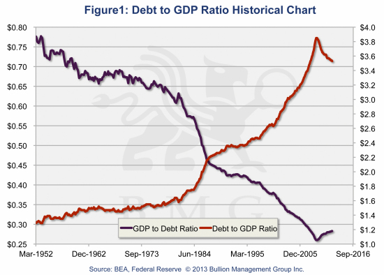Innovative Gold Fund Stems Corrosive Tide of Financial Repression | Debt to GDP Ratio Historical Chart