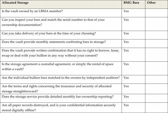 Uncompromised Bullion Held in True Allocated Storage: A Checklist