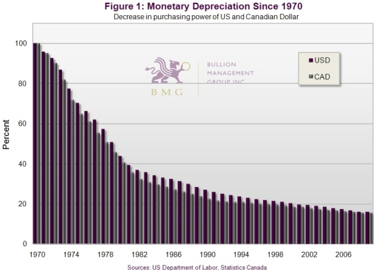 How to Inflation-Proof Your Portfolio – Part 2 | Money Depreciation Since 1970